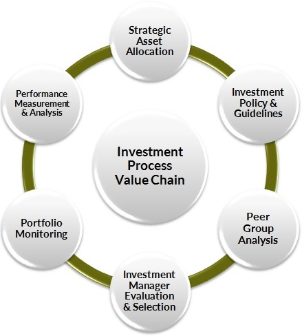 saa s investment consulting services for insurers