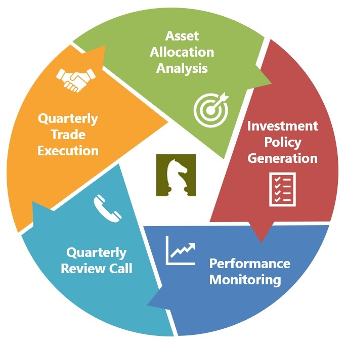 Easily Test and Set Your Strategic Asset Allocation