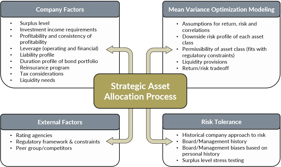 Asset Allocation for Insurance Companies